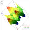 Google Search menampilkan Grafik 3D dari suatu rumus atau fungsi matematika secara instan
